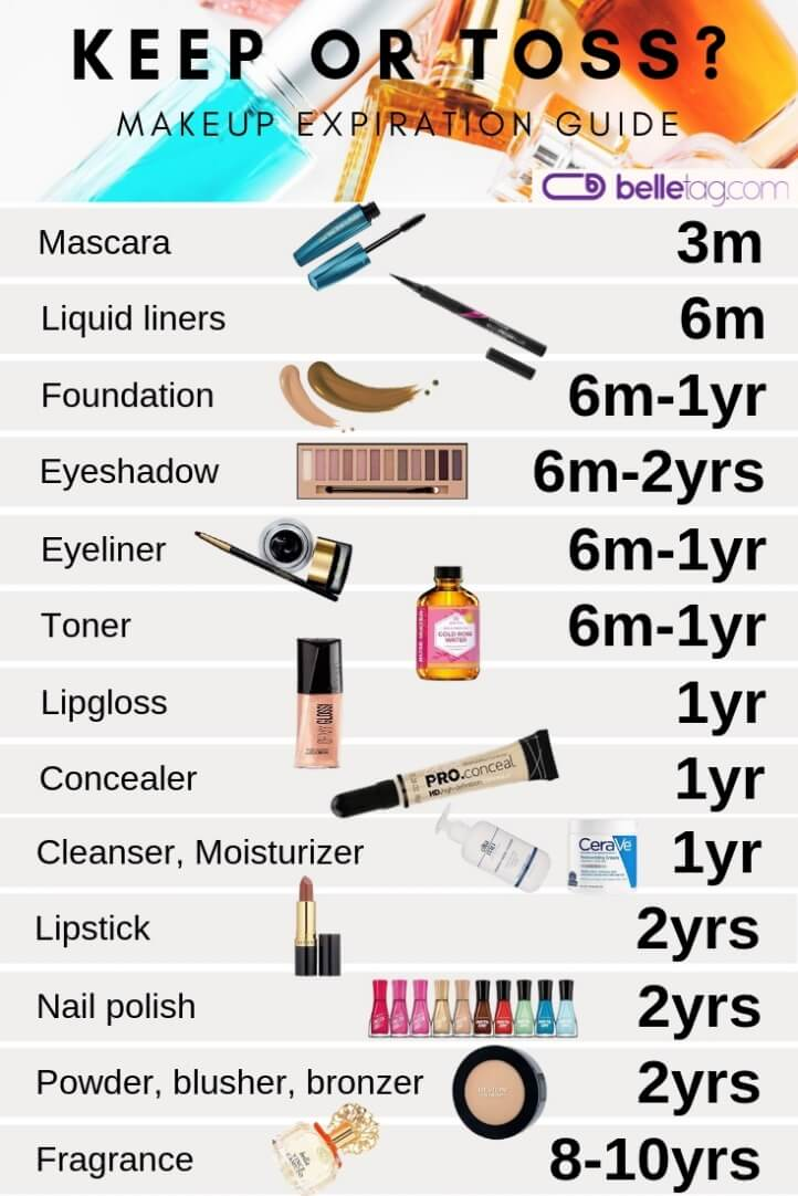 Makeup expiration guide telling the expiration dates of your most popular beauty products. Learn what to keep in your makeup toolbox and what to get rid of.The lifespan of some of the products might surprise you! #expiredmakeup #makeupexpiration #lifespan