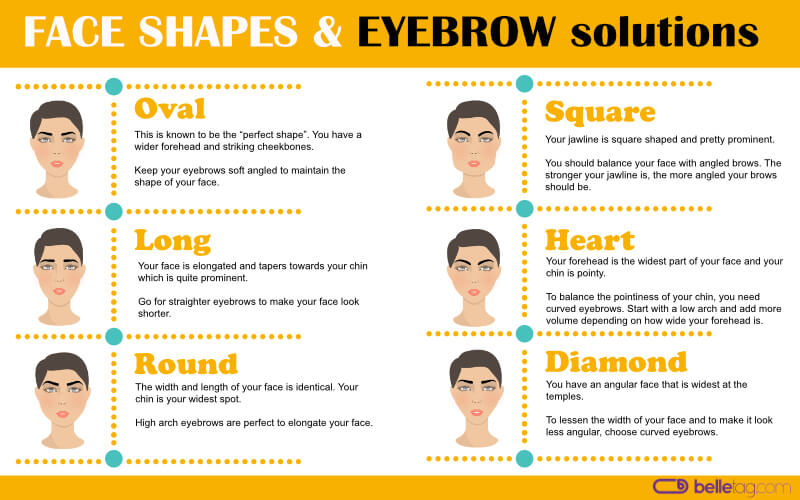 Face shapes and eyebrows solutions infographic